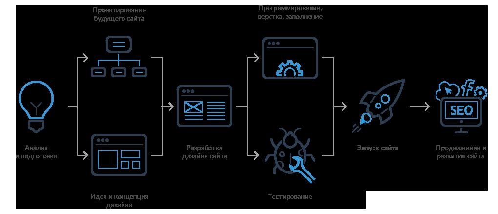 Подготовка создания сайта продвижение сайтов недорого качественно