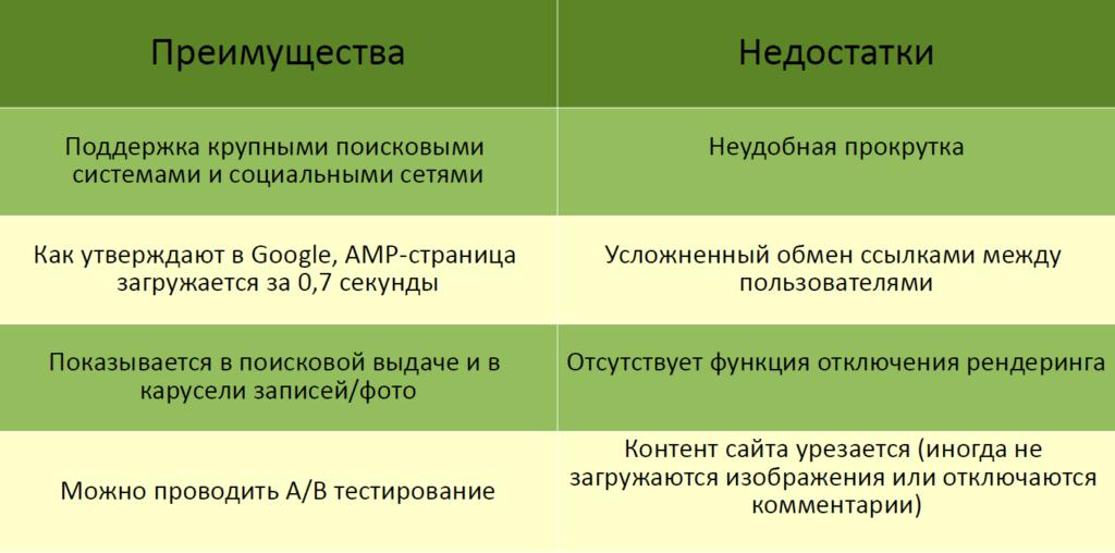 АМР-страницы