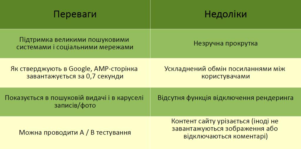 АМР-сторінки