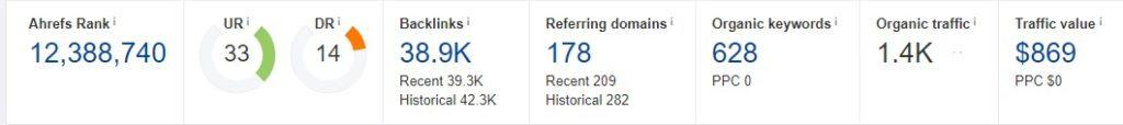 Рост ссылающихся доменов