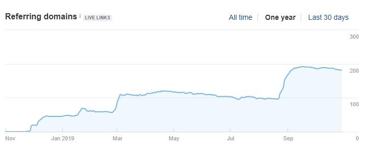 Рост числа ссылающихся доменов