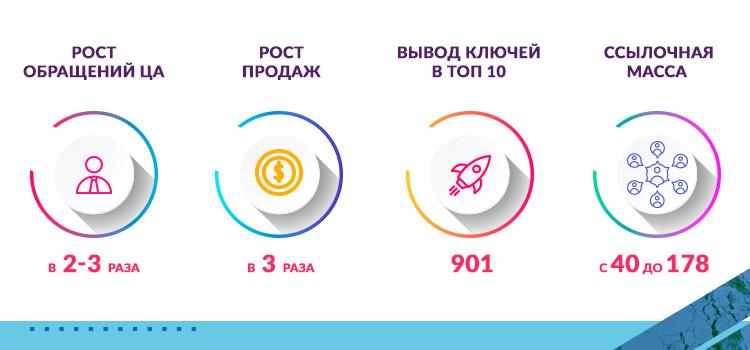 кейс проекта рост продаж