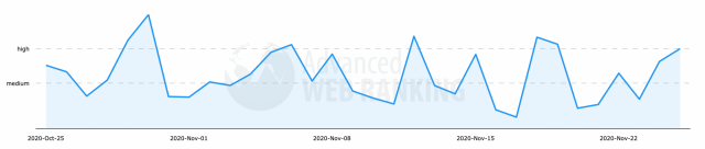 Данные из Advanced Web Rankings