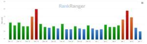 Rank Risk Index