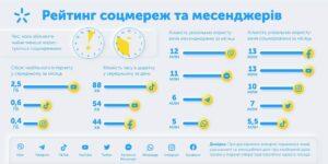 Исследование Киевстар