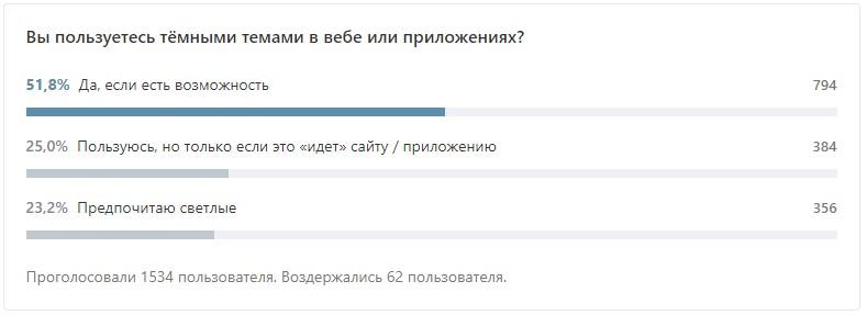 Опрос пользователей сайтов