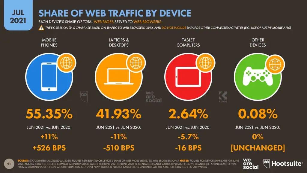 Статистика щодо розподілу інтернет-трафіку серед пристроїв